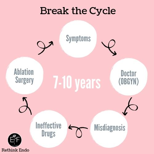 Break the Cycle graphic
